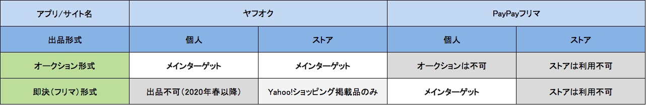 PayPayモール - お知らせ - Yahoo!ショッピング