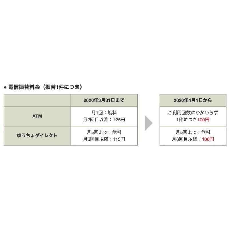 ネット ゆうちょ バンキング 銀行